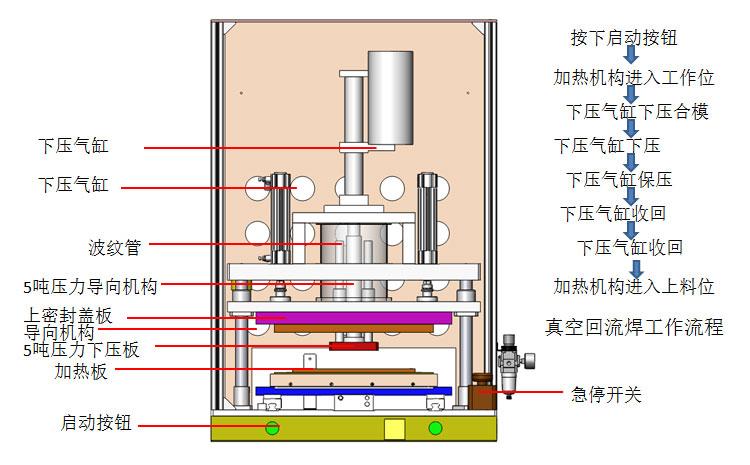真空回流焊结构介绍